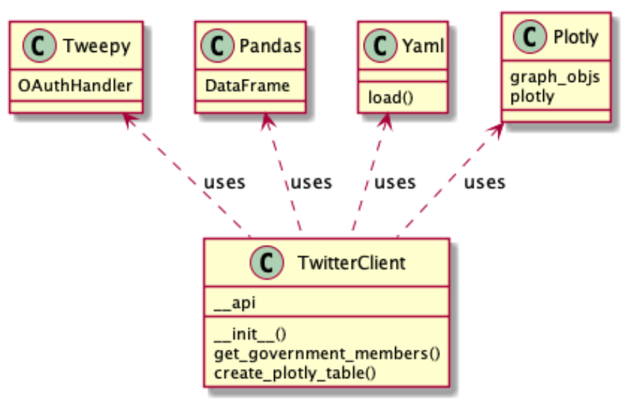 dev@cloudburo   Python Tutorial: Retrieve a list of Swiss