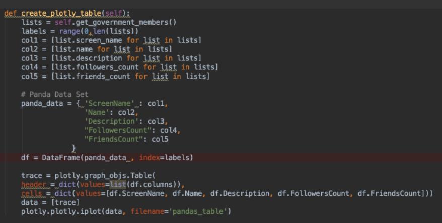 dev@cloudburo | Python Tutorial: Retrieve a list of Swiss Government