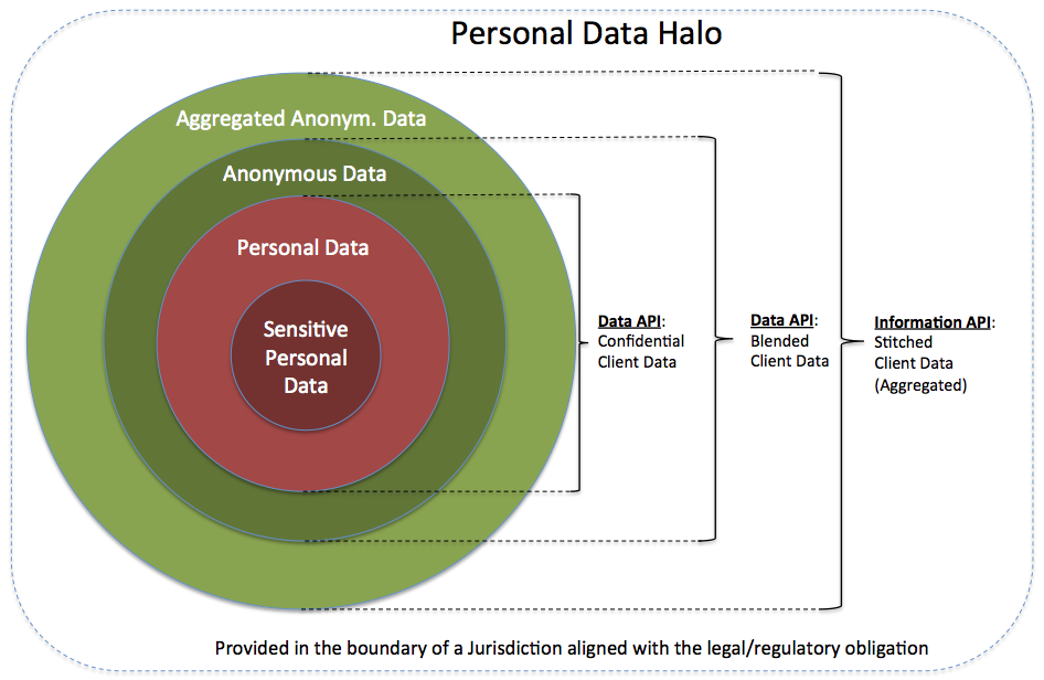 Personal Data Halo